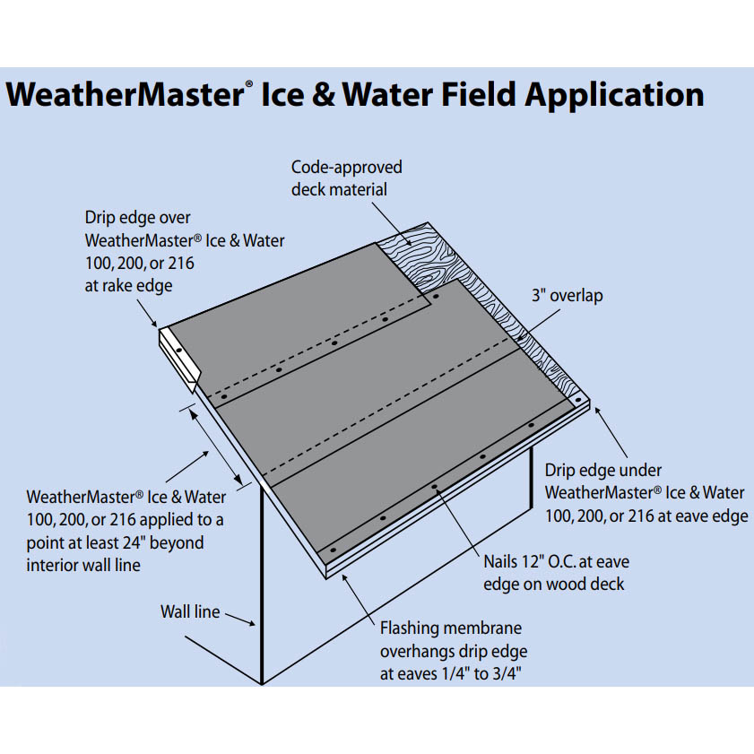 Ice and Water Roof Underlayment